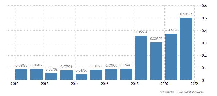 nigeria public and publicly guaranteed debt service percent of gni wb data