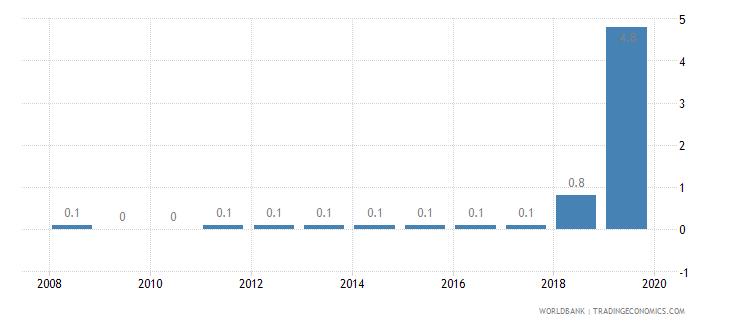 nigeria public credit registry coverage percent of adults wb data