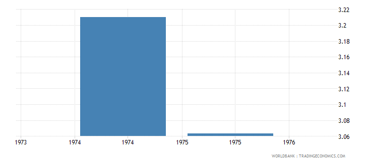 nigeria public spending on education total percent of gdp wb data