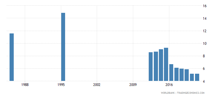nigeria public spending on education total percent of government expenditure wb data
