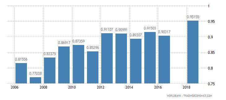 nigeria ratio of female to male secondary enrollment percent wb data