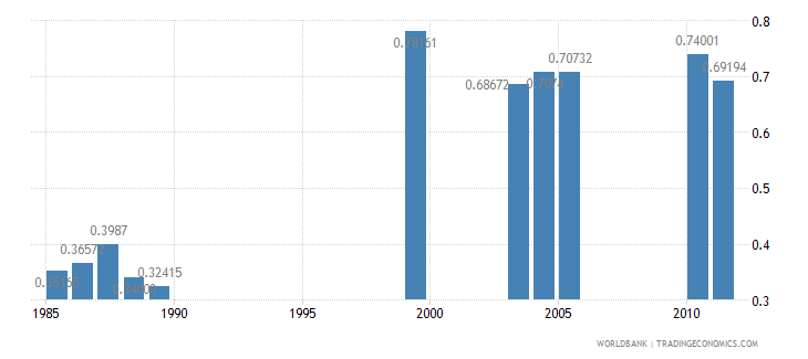 nigeria ratio of female to male tertiary enrollment percent wb data