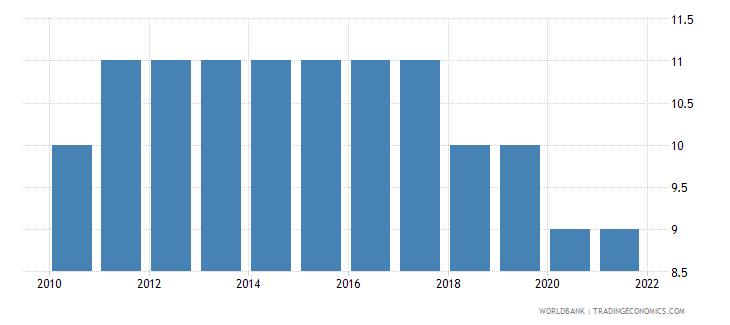 nigeria regulatory quality number of sources wb data