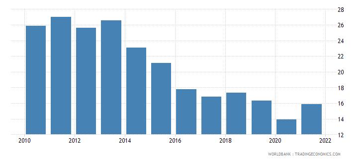 nigeria regulatory quality percentile rank wb data