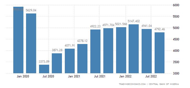 Nigeria Remittances