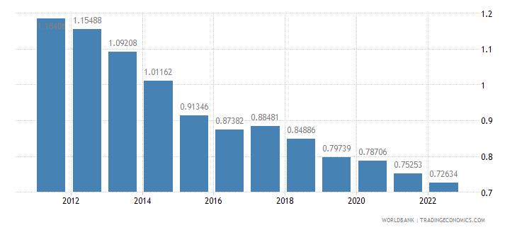 nigeria rural population growth annual percent wb data