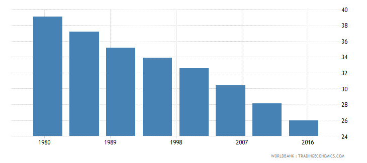 nigeria rural population male percent of total wb data