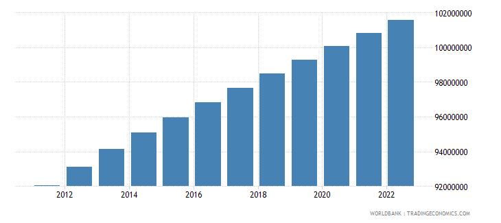 nigeria rural population wb data