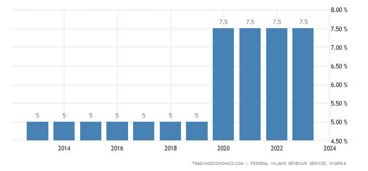 Nigeria Sales Tax Rate - VAT