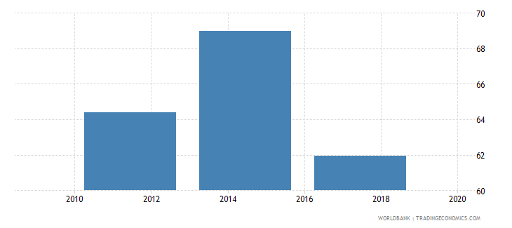 nigeria saved any money in the past year percent age 15 wb data