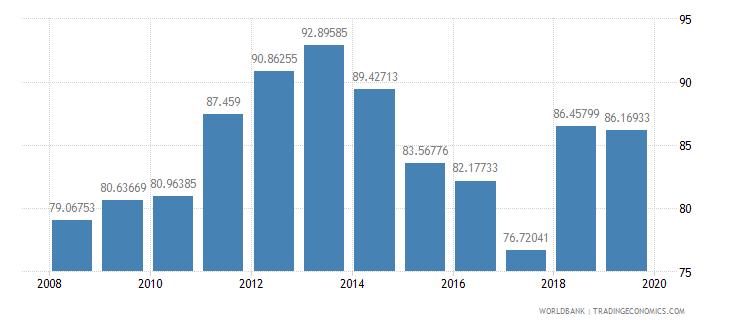 nigeria school enrollment primary female percent gross wb data