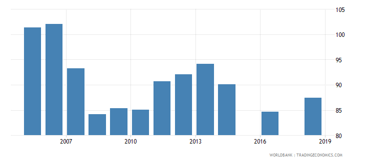 nigeria school enrollment primary percent gross wb data