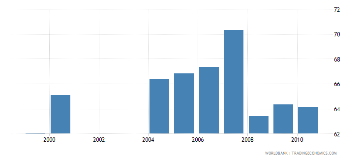 nigeria school enrollment primary percent net wb data