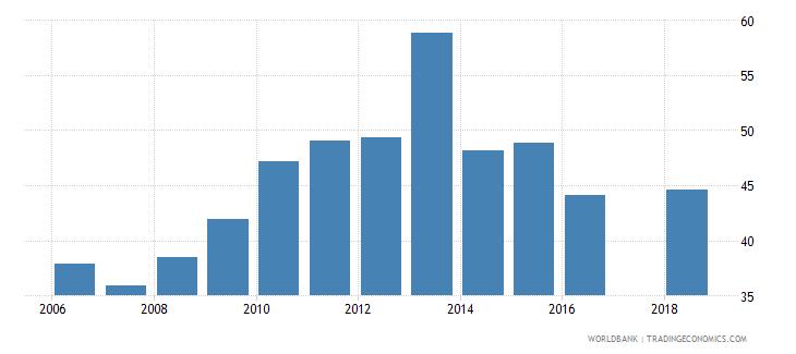 nigeria school enrollment secondary male percent gross wb data