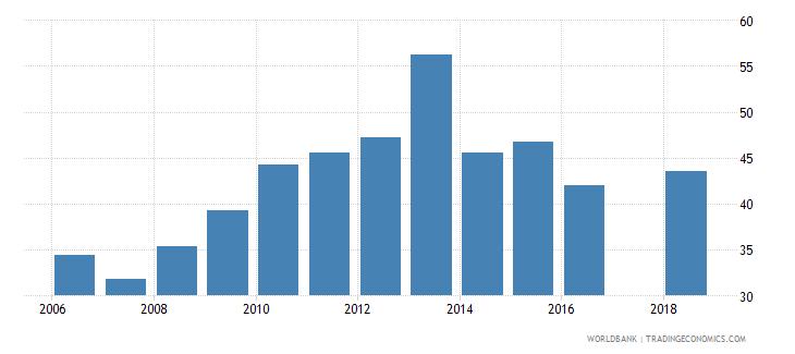 nigeria school enrollment secondary percent gross wb data