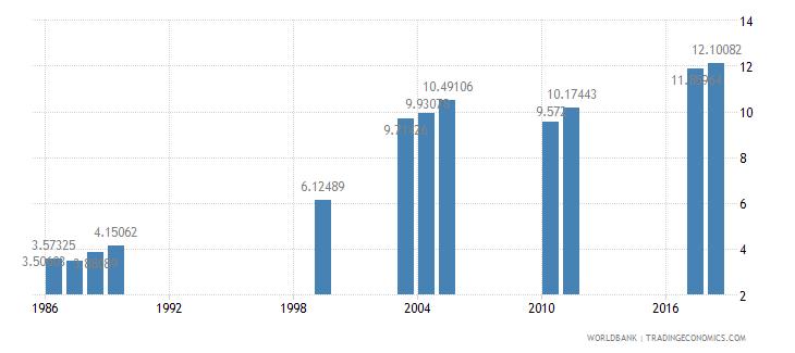nigeria school enrollment tertiary percent gross wb data