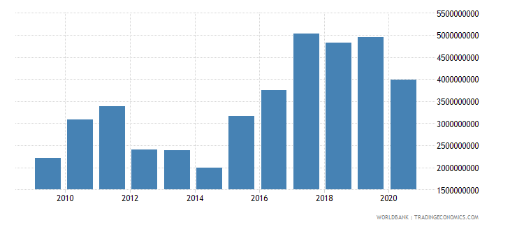nigeria service exports bop us dollar wb data