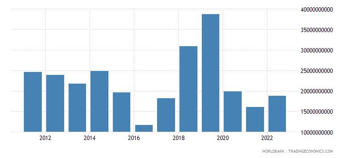 nigeria service imports bop us dollar wb data