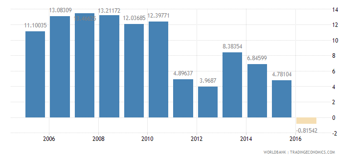 nigeria services etc  value added annual percent growth wb data