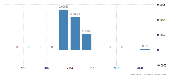 nigeria short term debt percent of exports of goods services and income wb data