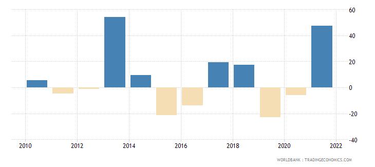 nigeria stock market return percent year on year wb data