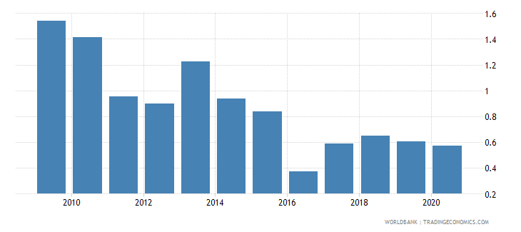 nigeria stock market total value traded to gdp percent wb data
