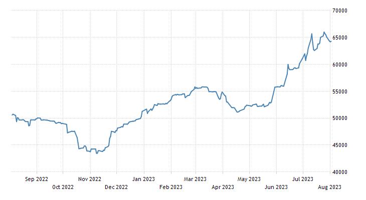 Nigeria Stock Market NSE