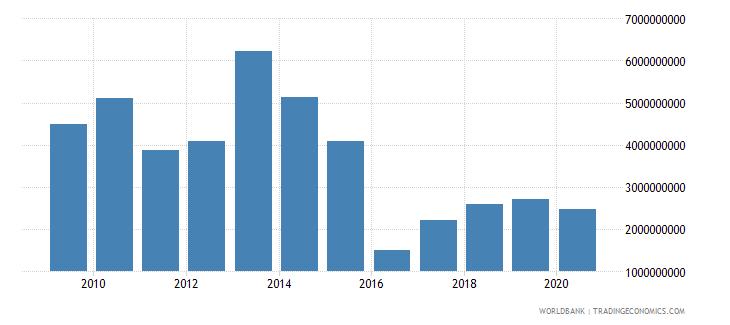 nigeria stocks traded total value us dollar wb data
