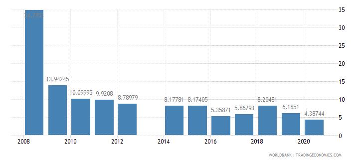 nigeria stocks traded turnover ratio percent wb data