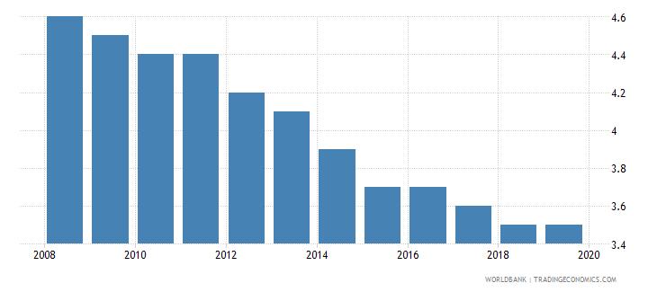 nigeria suicide mortality rate per 100000 population wb data