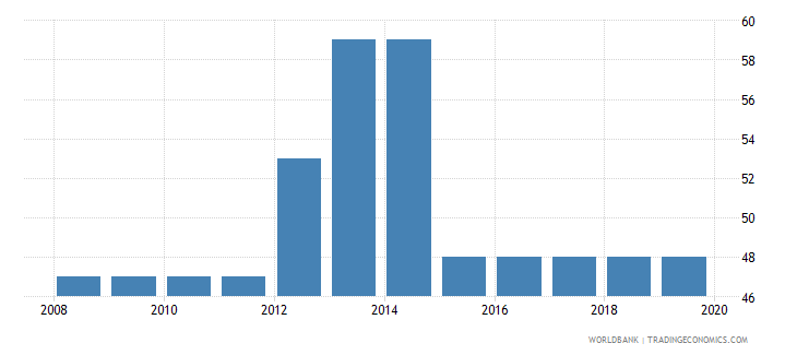 nigeria tax payments number wb data