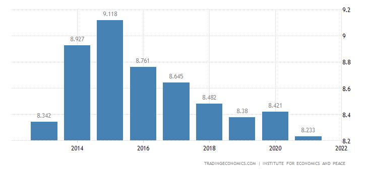 Nigeria Terrorism Index