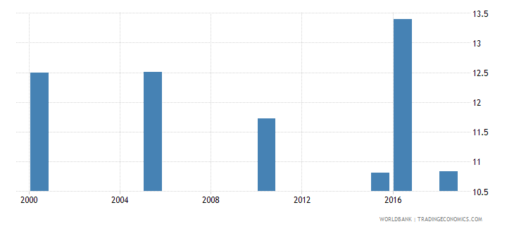 nigeria total alcohol consumption per capita liters of pure alcohol projected estimates 15 years of age wb data