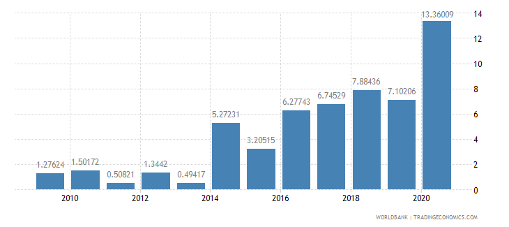 nigeria total debt service percent of exports of goods services and income wb data