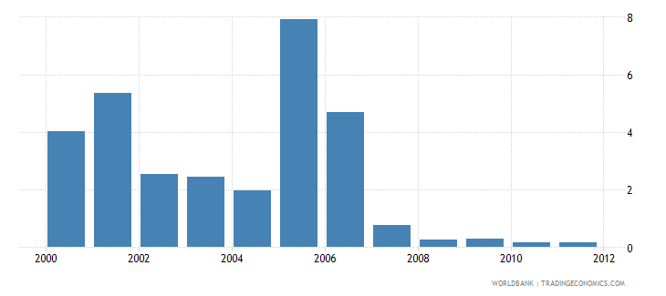 nigeria total debt service percent of gdp wb data