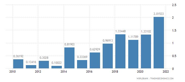 nigeria total debt service percent of gni wb data