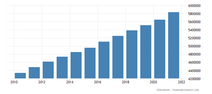 nigeria total population for age 65 and above only 2005 and 2010 in number of people wb data