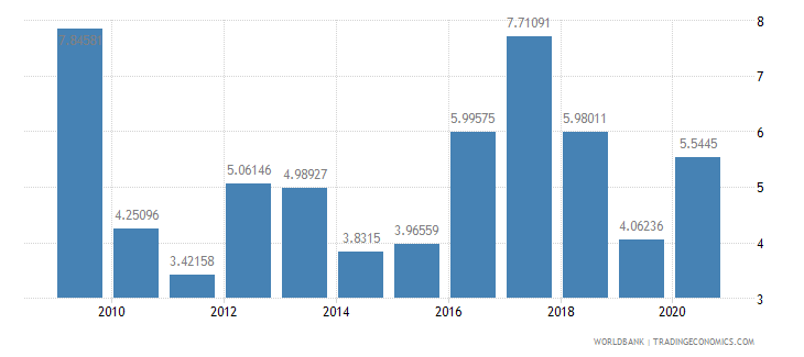 nigeria total reserves in months of imports wb data