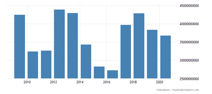 nigeria total reserves minus gold us dollar wb data