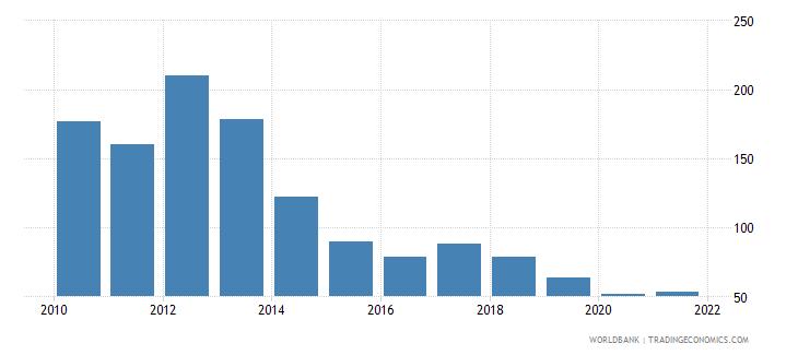 nigeria total reserves percent of total external debt wb data