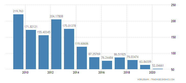 nigeria total reserves percent of total external debt wb data