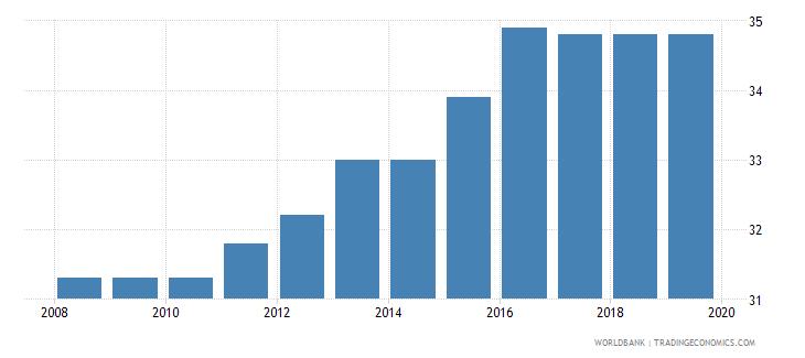 nigeria total tax rate percent of profit wb data