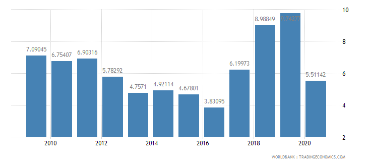 nigeria trade in services percent of gdp wb data