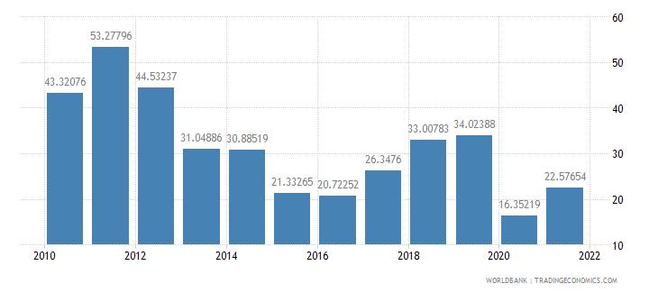 nigeria trade percent of gdp wb data