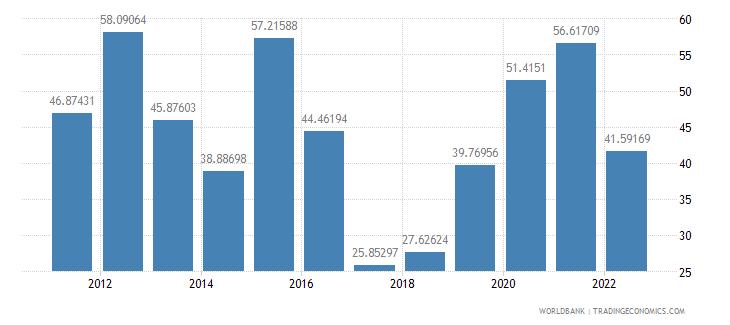 nigeria transport services percent of service exports bop wb data