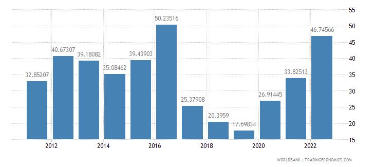 nigeria transport services percent of service imports bop wb data
