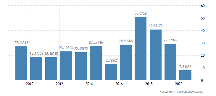 nigeria travel services percent of service exports bop wb data