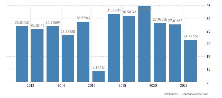 nigeria travel services percent of service imports bop wb data