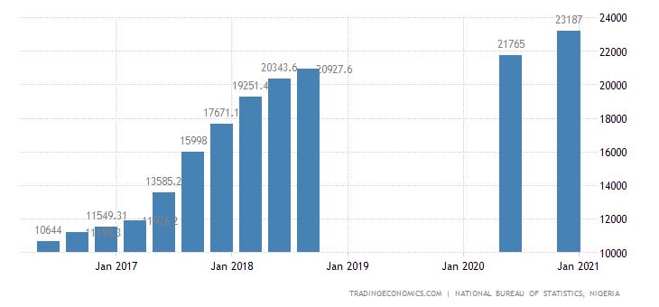 Nigeria Unemployed Persons | 2014-2020 Data | 2021-2022 ...
