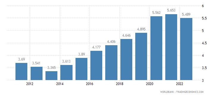 nigeria unemployment female percent of female labor force wb data